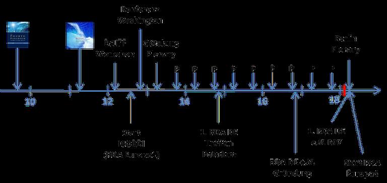 Entwicklung von RDA — RDA Deutschland